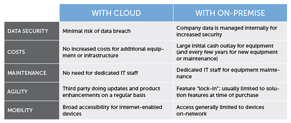 The cloud versus on-premise software